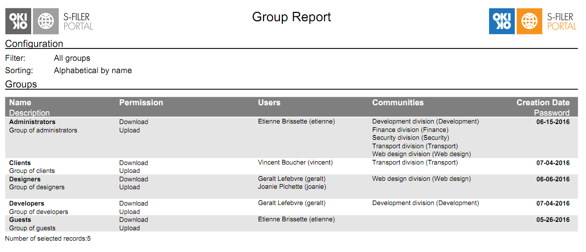 sfiler groups report